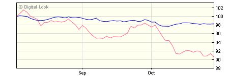5 year M&G Global Macro Bond CH SGD Inc NAV