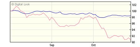 5 year M&G Global Macro Bond C USD Inc NAV