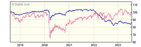5 year Jupiter Distribution Income NAV