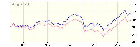 5 year Standard Life UK Equity High Disome Institutional A Acc