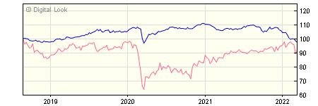 5 year Insight Buy and Maintain Bond B GBP Dis NAV