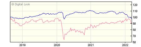 5 year Insight Buy and Maintain Bond S GBP Dis NAV