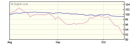 5 year AXA Sterling Corporate Bond B Acc NAV