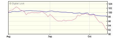 5 year AXA Sterling Corporate Bond B Dis NAV