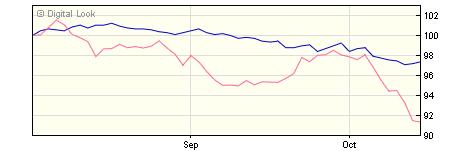 5 year AXA Sterling Strategic Bond B Dis NAV