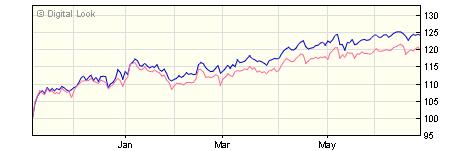 5 year iShares UK Equity Index UK A Acc NAV
