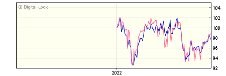 6 Month Henderson JH Global Equity Income I Dis NAV