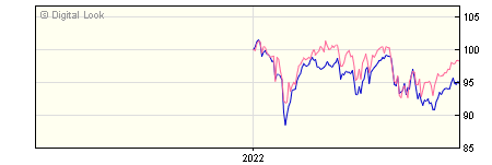 6 Month Henderson JH UK Equity Income & Growth I Dis NAV