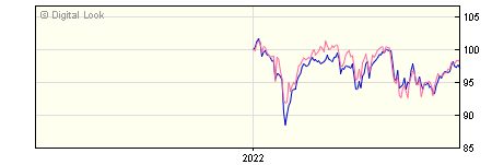 6 Month Henderson JH UK Equity Income & Growth I Acc NAV