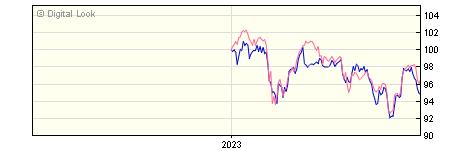 6 Month Aviva Investors UK Listed Equity Income 2 GBP NAV
