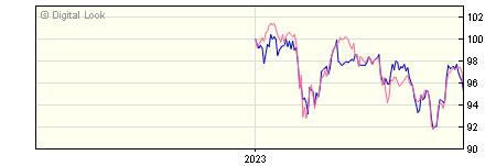 6 Month Aviva Investors UK Listed Equity Income 3 GBP NAV