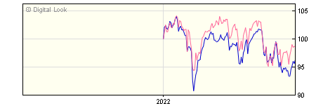 6 Month Henderson JH UK Equity Income & Growth Z Dis NAV