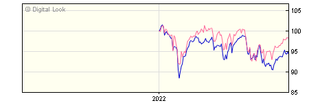 6 Month Henderson JH UK Equity Income & Growth C Dis NAV