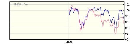 6 Month Aviva Investors UK Equity Income 3 Acc NAV