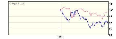 6 Month AXA Sterling Index Linked Bond Z GROSS Acc NAV