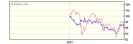 6 Month Insight UK Corporate All Maturities Bond Gross P Acc NAV