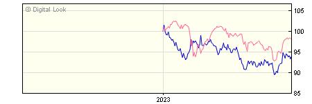 6 Month Insight UK Corporate Long Maturities Bond Gross P Acc NAV