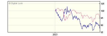 6 Month Insight UK Government Long Maturities Bond Gross P Acc NAV