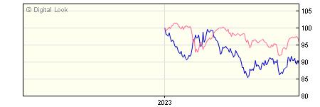 6 Month Insight UK Index-Linked Bond S Acc NAV