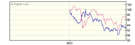 6 Month Insight UK Government All Maturities Bond Gross P Acc NAV