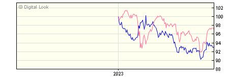 6 Month Insight UK Government All Maturities Bond Gross S Acc NAV