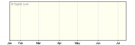 6 Month Insight UK Corporate All Maturities Bond Gross S Dis NAV