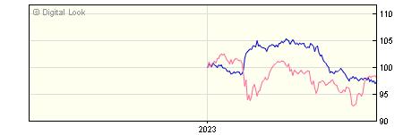 6 Month JP Morgan Global Macro I GBP Net Acc NAV