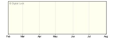 6 Month JP Morgan Global Macro A GBP Net Acc NAV