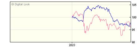 6 Month JP Morgan Global Macro C GBP Net Dis NAV