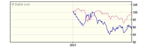 6 Month AXA Sterling Index Linked Bond R GROSS Acc NAV