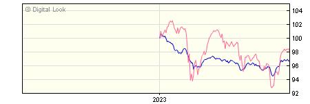 6 Month CF 7IM AAP Moderately Cautious D GBP Cap NAV