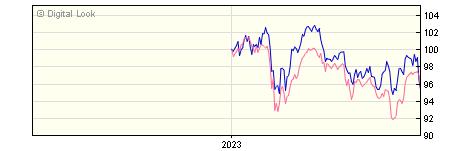6 Month Invesco European Equity Income GBP Dis NAV