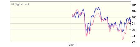 6 Month Invesco European Equity Income GBP Dis (No Trail) NAV