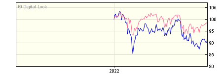 6 Month Invesco European Equity Income GBP Acc (No Trail) NAV