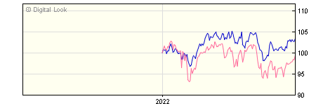 6 Month BNY Mellon Newton Global Income Institutional Dis NAV