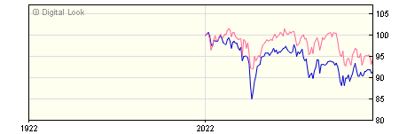 6 Month Threadneedle UK Equity Alpha Income Instl Income GBP Dis NAV