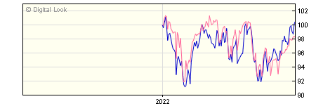 6 Month Invesco Global Equity Income GBP Dis (No Trail) NAV