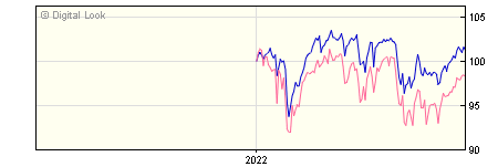 6 Month River & Mercantile UK Equity Income B Inc