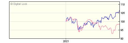 6 Month Invesco Global ex UK Enhanced Index GBP Acc (No Trail) NAV