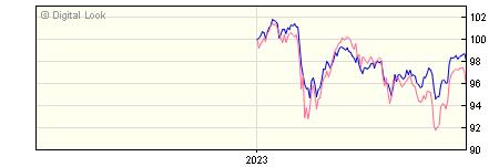 6 Month Invesco Global Balanced Index GBP Acc (No Trail) NAV