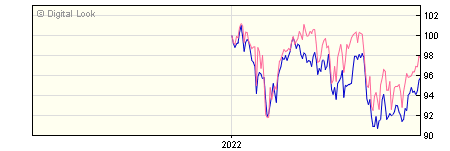 6 Month Invesco Managed Growth GBP Acc (No Trail) NAV