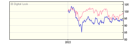 6 Month Invesco Global Emerging Markets GBP Acc (No Trail) NAV