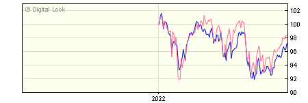 6 Month Invesco Managed Income GBP Acc (No Trail) NAV
