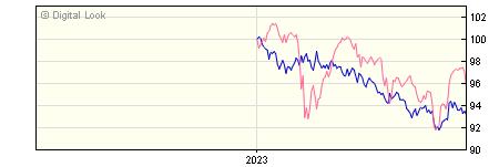 6 Month Invesco Global Bond GBP Acc (No Trail) NAV