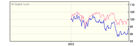 6 Month Invesco Global Smaller Companies GBP Acc (No Trail) NAV