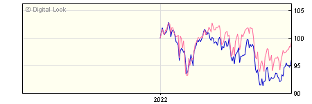 6 Month Invesco Managed Growth GBP Dis (No Trail) NAV