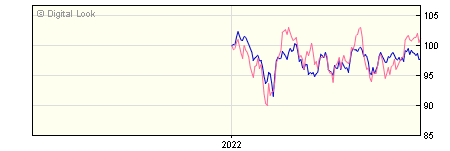 6 Month Invesco Pacific GBP Acc (No Trail) NAV