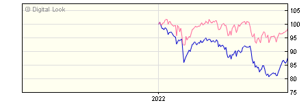 6 Month Invesco UK Smaller Companies Equity GBP Acc (No Trail) NAV