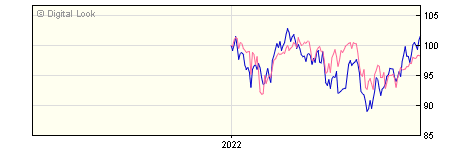6 Month Invesco Global Equity GBP Acc (No Trail) NAV