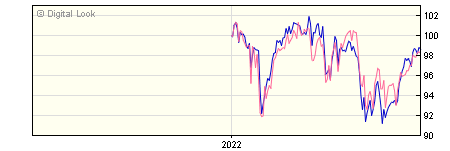 6 Month Invesco Income & Growth GBP Dis (No Trail) NAV